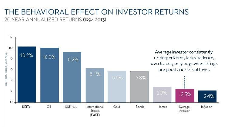 The behavioural effect on investor return