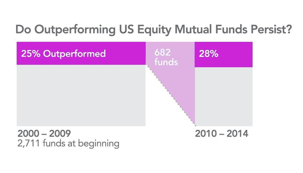 Do outperforming US equity mutual funds persist 2000-2014