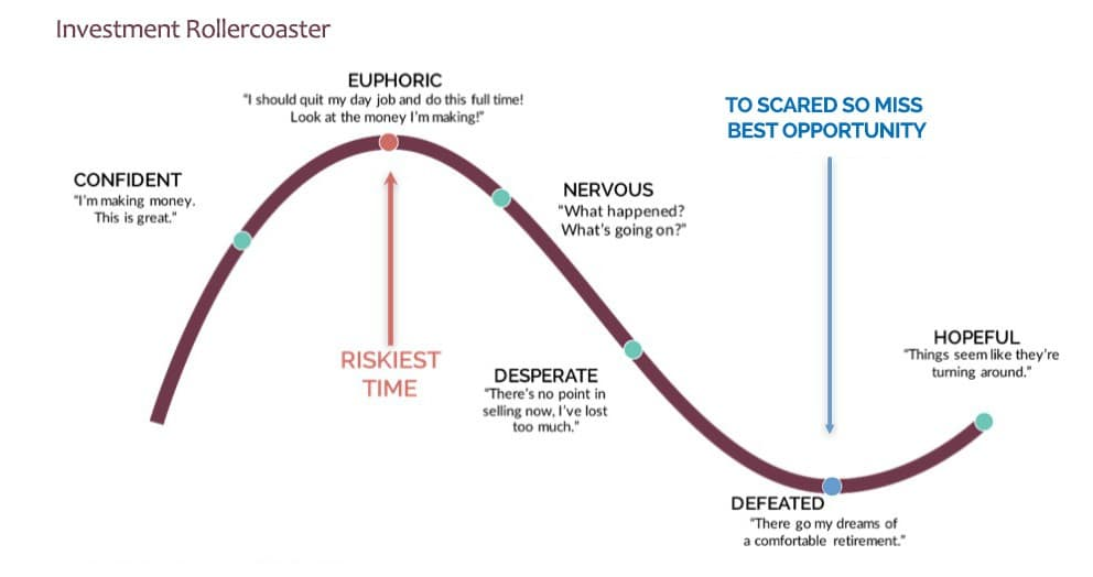 Typical emotional investing cycle