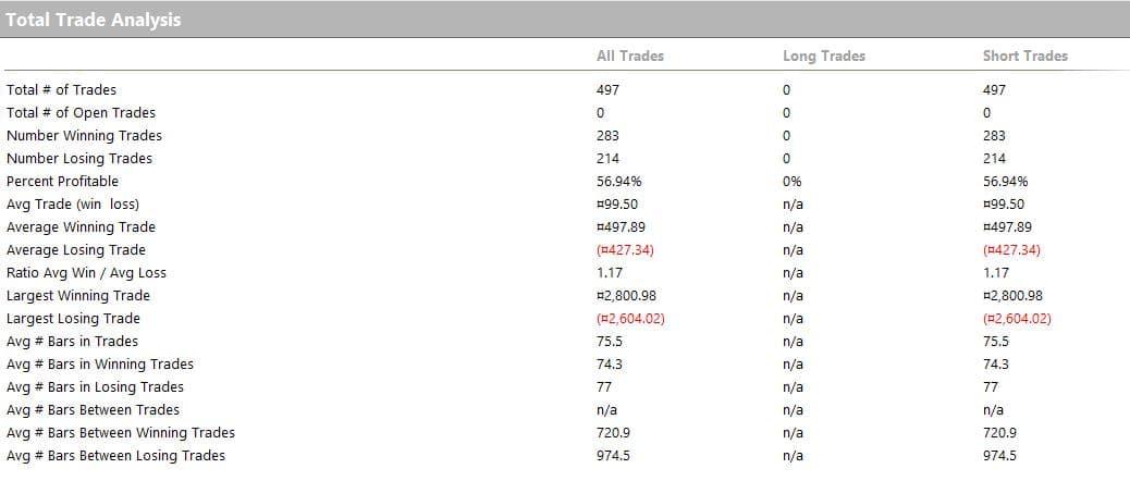 Algo total trade analysis