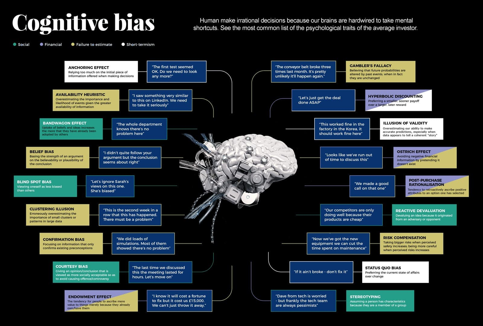 Cognitive Bias and why Investors make bad decisions investing terminology