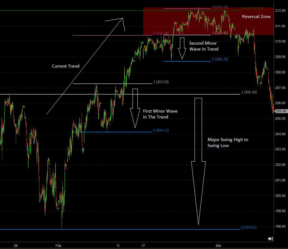 fibonacci day trading strategy
