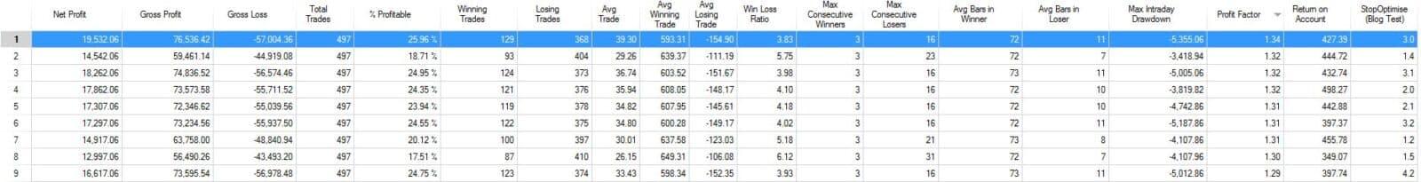 Volatility Stop using Average True Range optimisation results