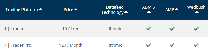 rithmic data feed pricing