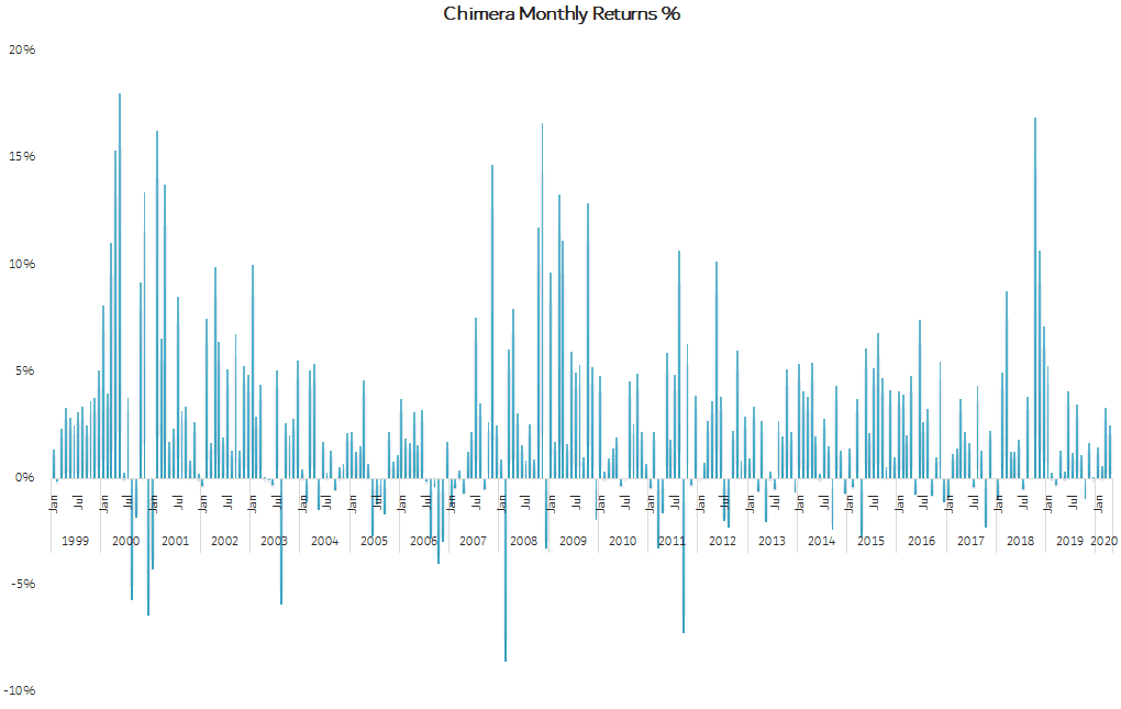 Automated Trading Chimera Bot monthly returns from 1999 to 2020