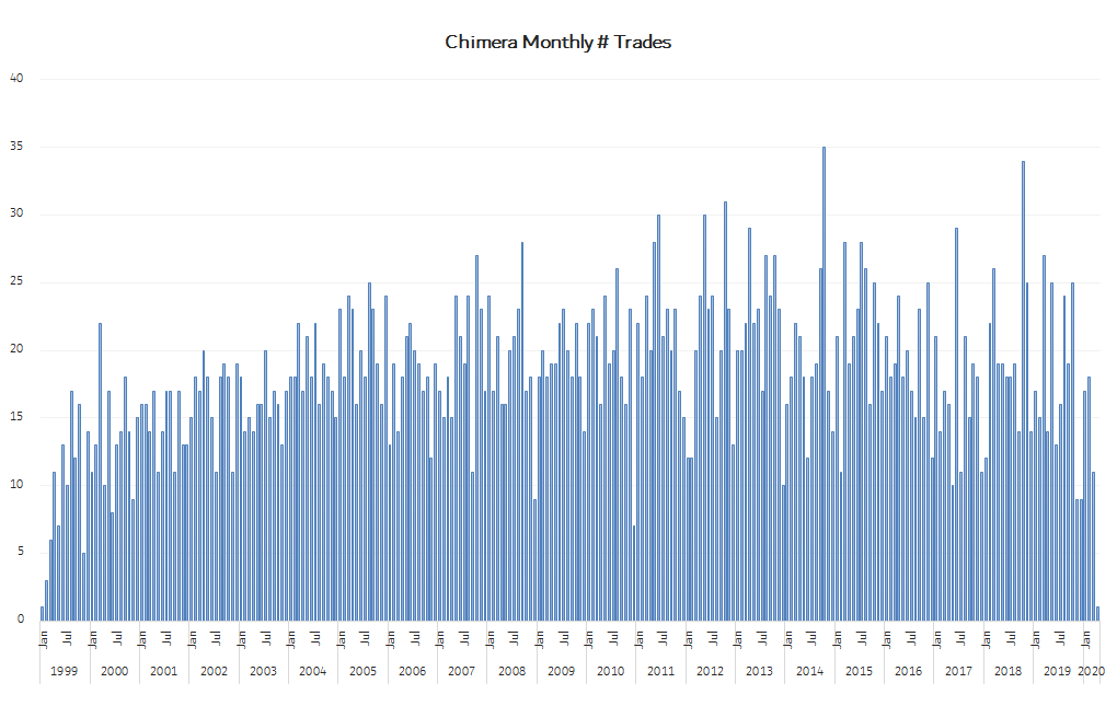 Algo Trading Chinera Robot monthly trades from 1999 to 2020