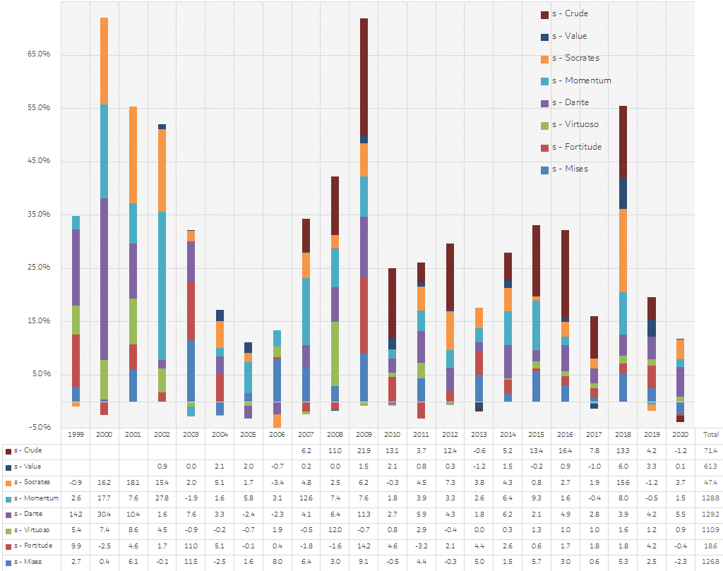 Algorithmic trading Chimera bot individual systems annual performance bar chart from 1999 to 2020