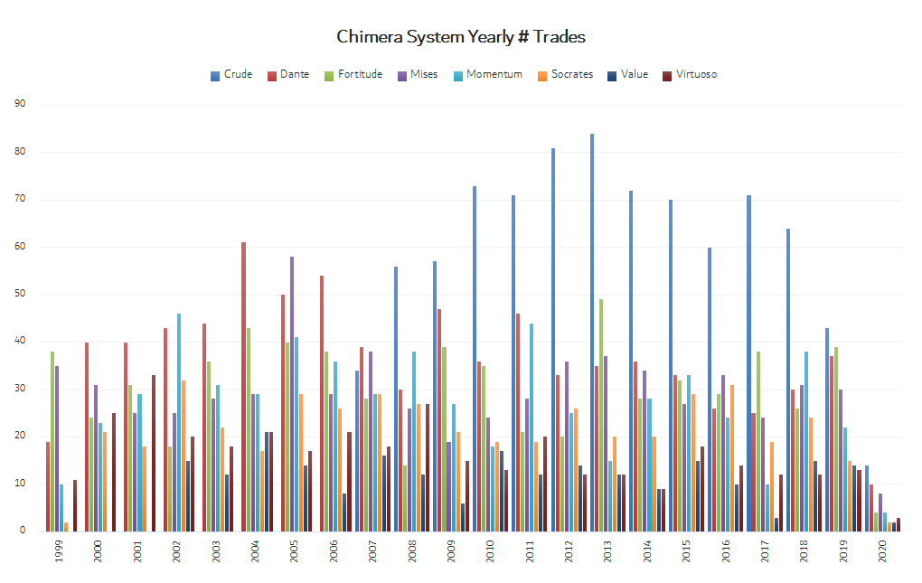 Automated Trading software number of yearly trades from 1999 to 2020