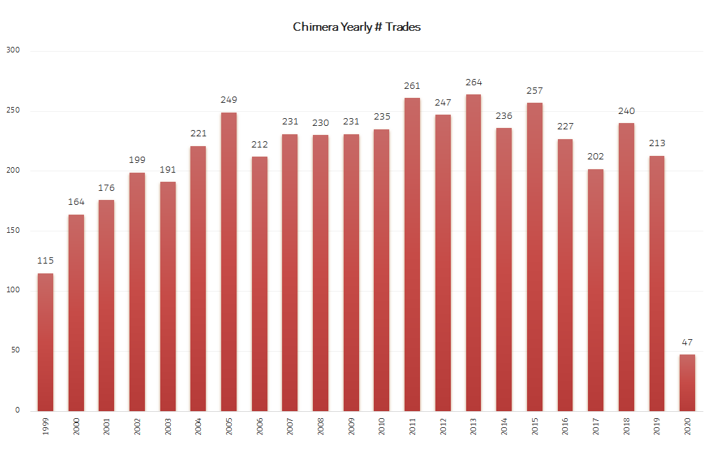 Algo Trading Chimera Bot number of yearly trades