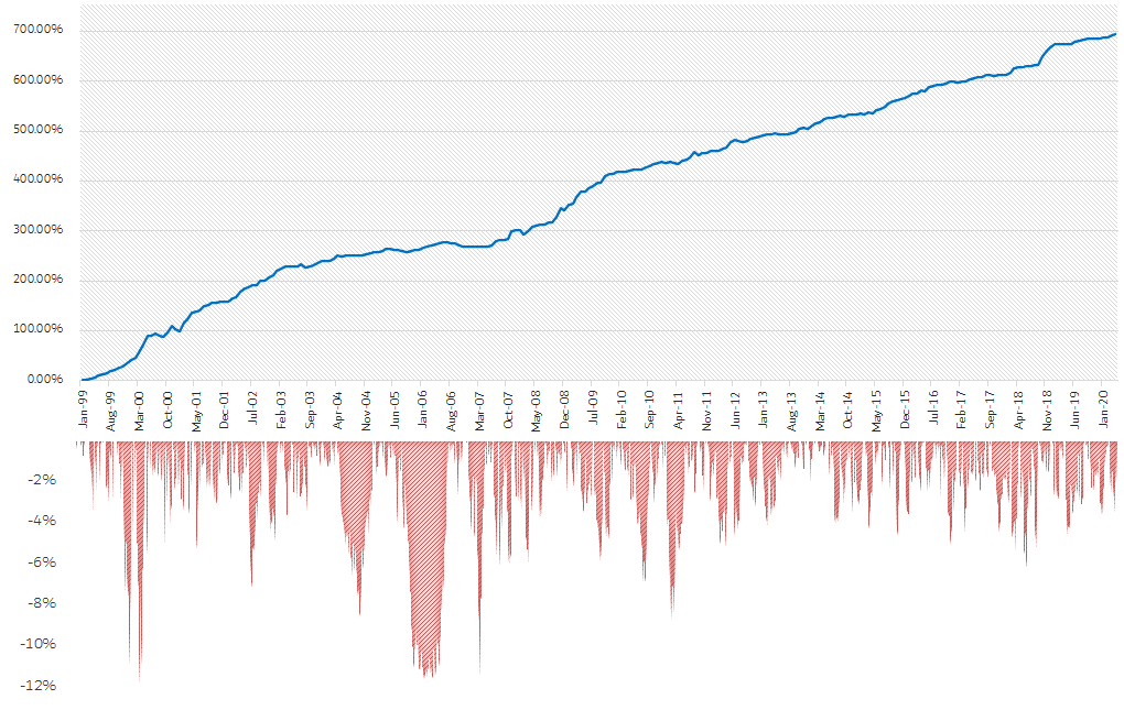 Algorithmic trading Chimera Bot Drawdown and Equity Curve graphs from 1999 to 2020