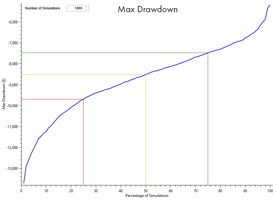 Maximum Drawdown graph