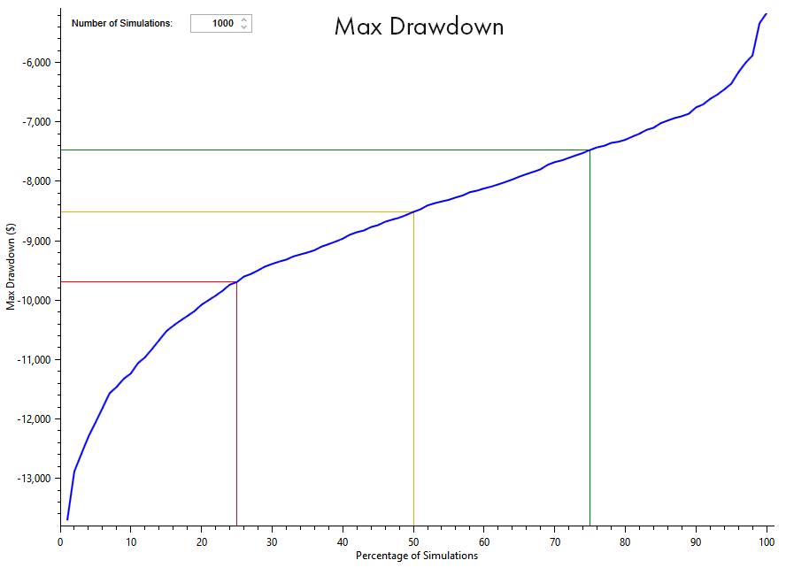 Maximum Drawdown graph