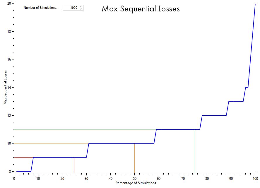 Quant Trading Maximum Sequential Losses graph