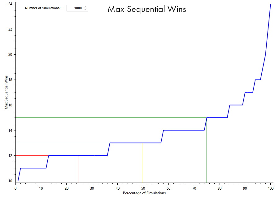 algorithmic trading max sequential wins