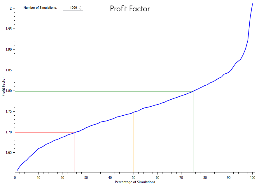 Algorithmic Trading Profit Factor graph