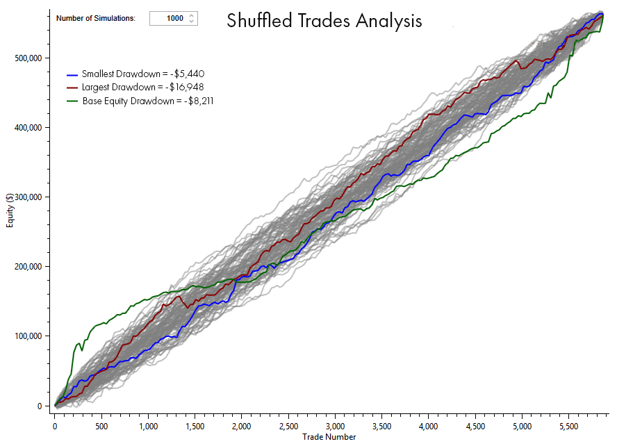 Algorithmic Trading shuffled trades analysis