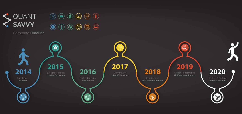 Quant Savvy Company Timeline