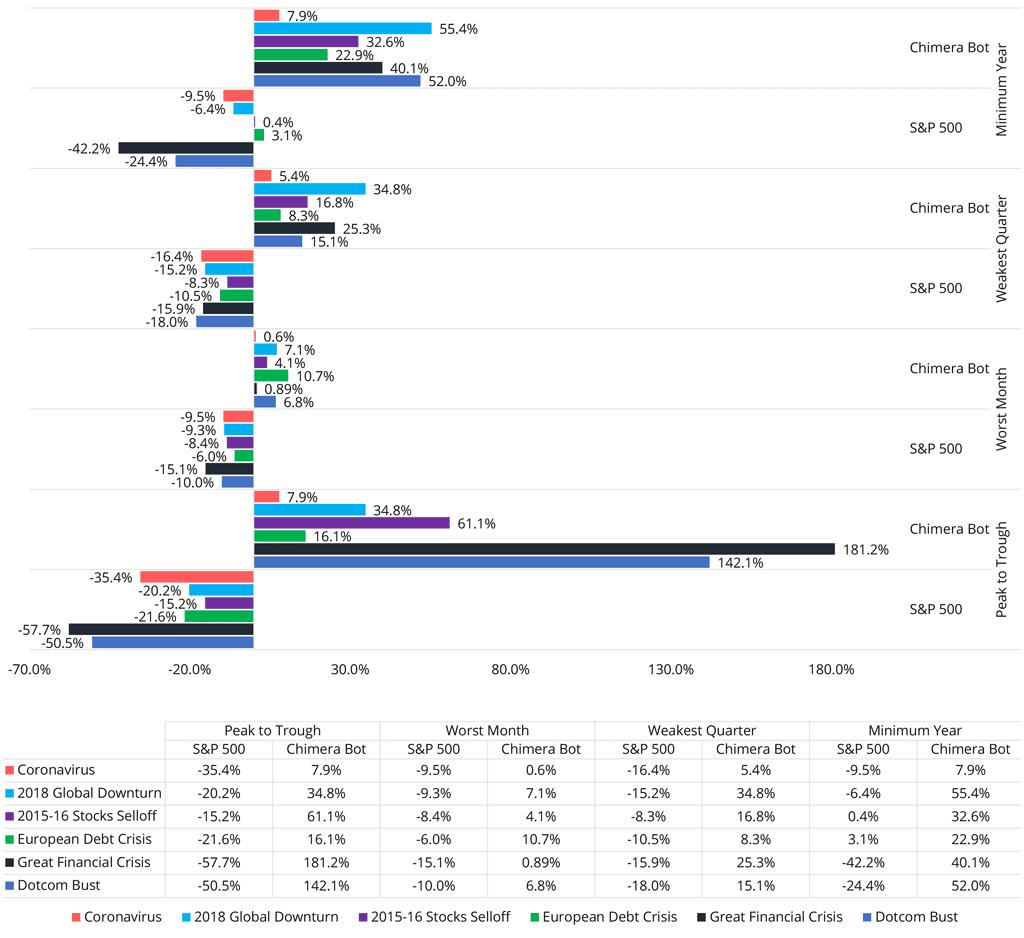 Algorithmic Trading Chimera Bot vs S&P 500 performance during market crashes