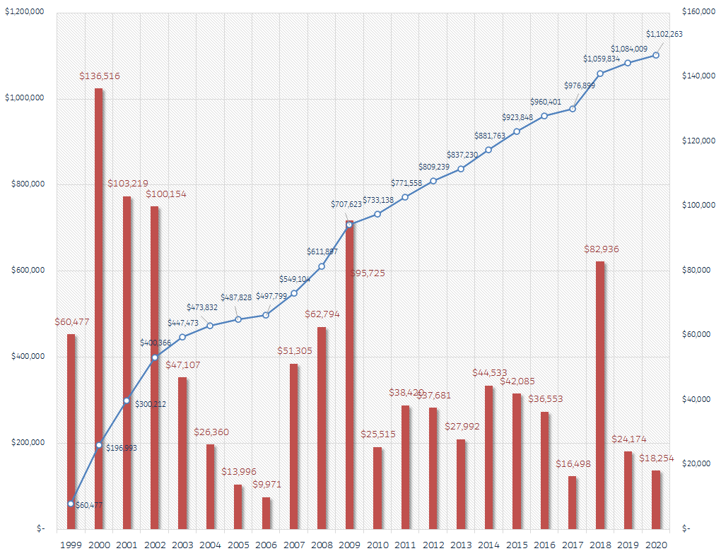 Quant Savvy Normalised Drawdown $ Equity Curve and Annual Returns