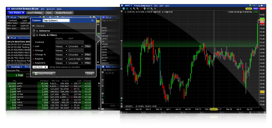 best day trading platform: Interactive brokers user interface and technology charting