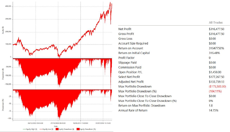 buy and hold return final portfolio