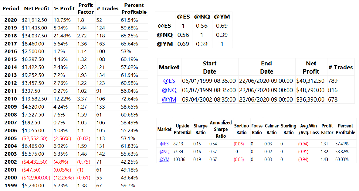momentum trading strategy final results