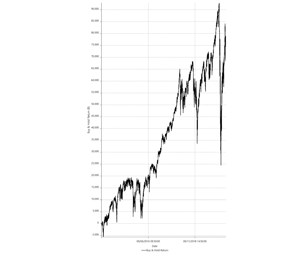 momentum-strategy-vs-buy-and-hold-out-of-sample-testing