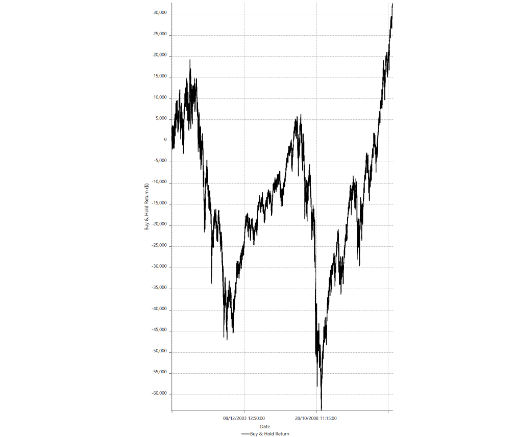 momentum-trading-strategy-vs-buy-and-hold