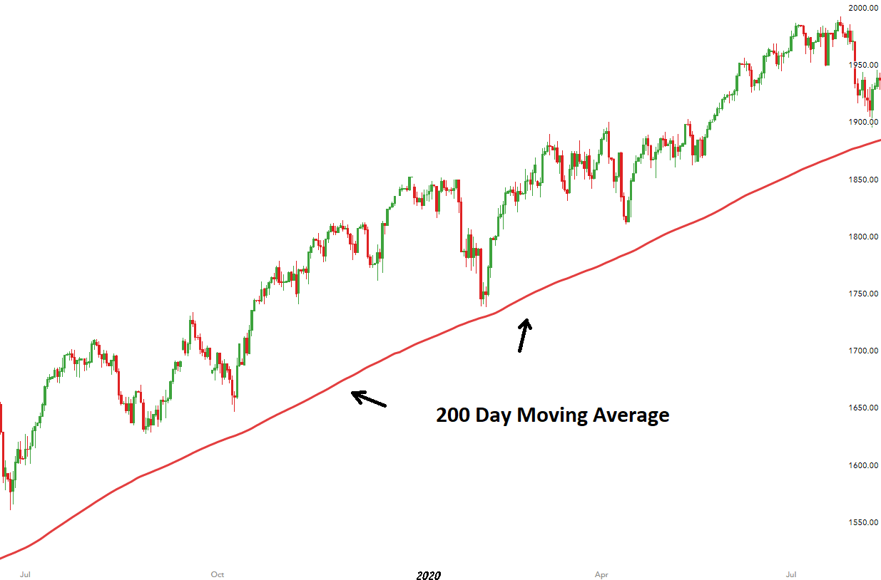 200 day moving average body US 500 showing 200 day moving average.png.full