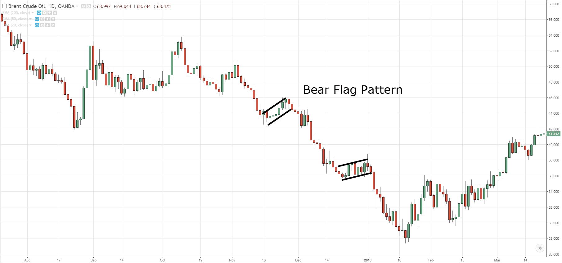 Bear Flag Pattern