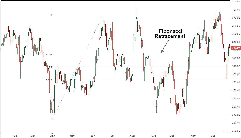 FibonacciRetracement