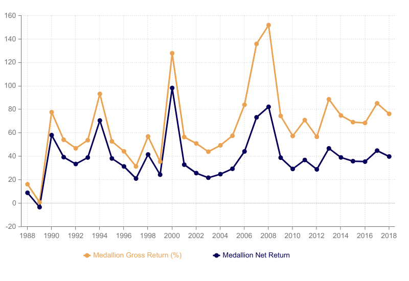 Medallion Fund Performance Review